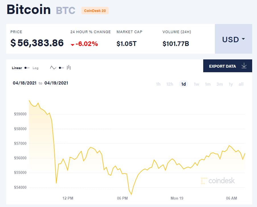 Giá bitcoin hôm nay 19/4/21. (Nguồn: CoinTelegraph).