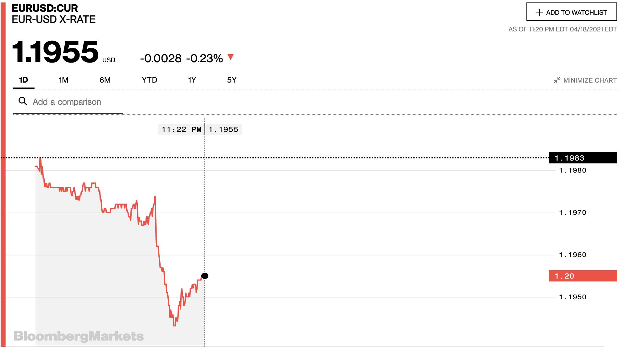 Tỷ giá euro hôm nay 19/4: Các ngân hàng trong nước giảm trong phiên sáng đầu tuần - Ảnh 2.