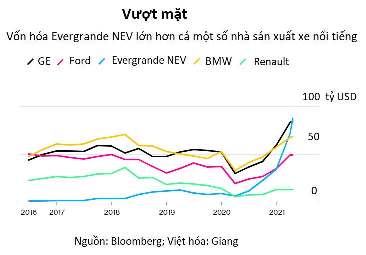 Đại gia xe điện 'kỳ quặc' của Trung Quốc: Chưa bán được chiếc xe nào vẫn đạt vốn hóa 87 tỷ USD - Ảnh 2.