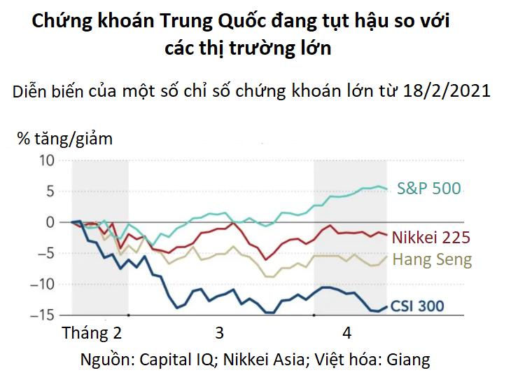 Nghịch lý chứng khoán Trung Quốc: Thị trường lao đao trong lúc kinh tế tăng trưởng kỷ lục - Ảnh 2.