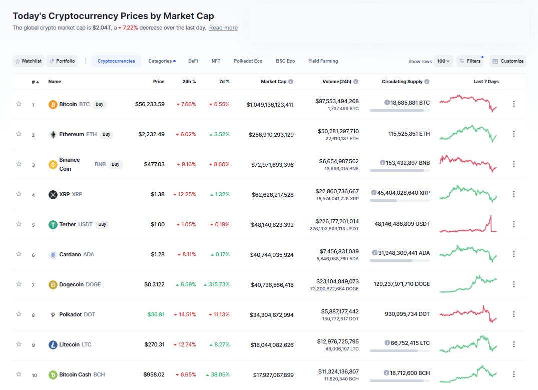Nhóm 10 đồng tiền hàng đầu theo giá trị thị trường ngày 19/4/2021. (Nguồn: CoinMarketCap).