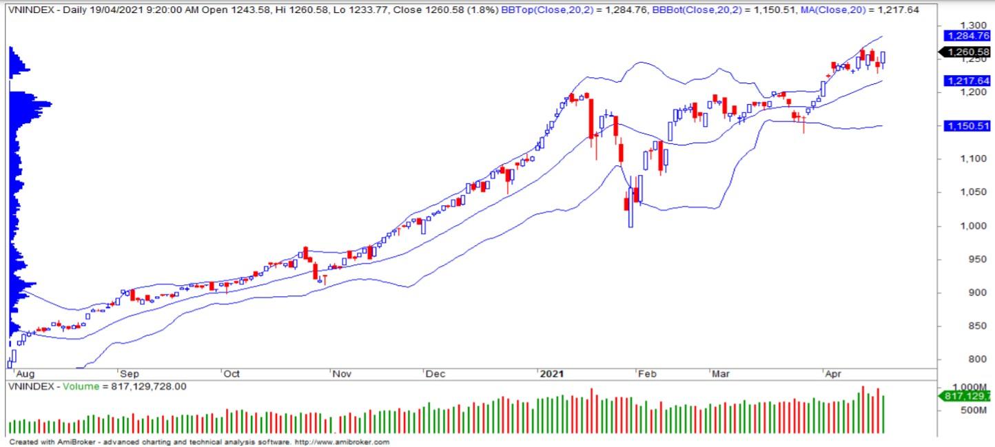 Nhận định thị trường chứng khoán ngày 20/4: VN-Index thử thách vùng kháng cự 1.283 – 1.300 điểm - Ảnh 1.