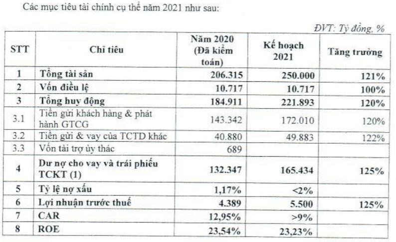 TPBank đặt mục tiêu lợi nhuận tăng 25% năm 2021 - Ảnh 2.