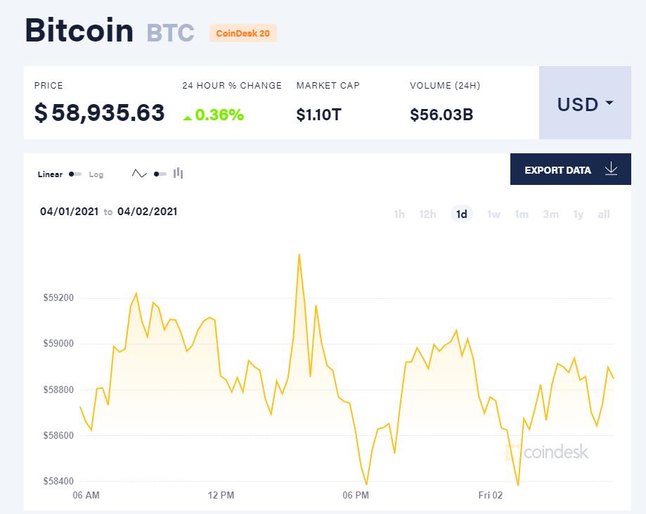 Chỉ số giá bitcoin hôm nay 2/4/21. (Nguồn: CoinDesk).