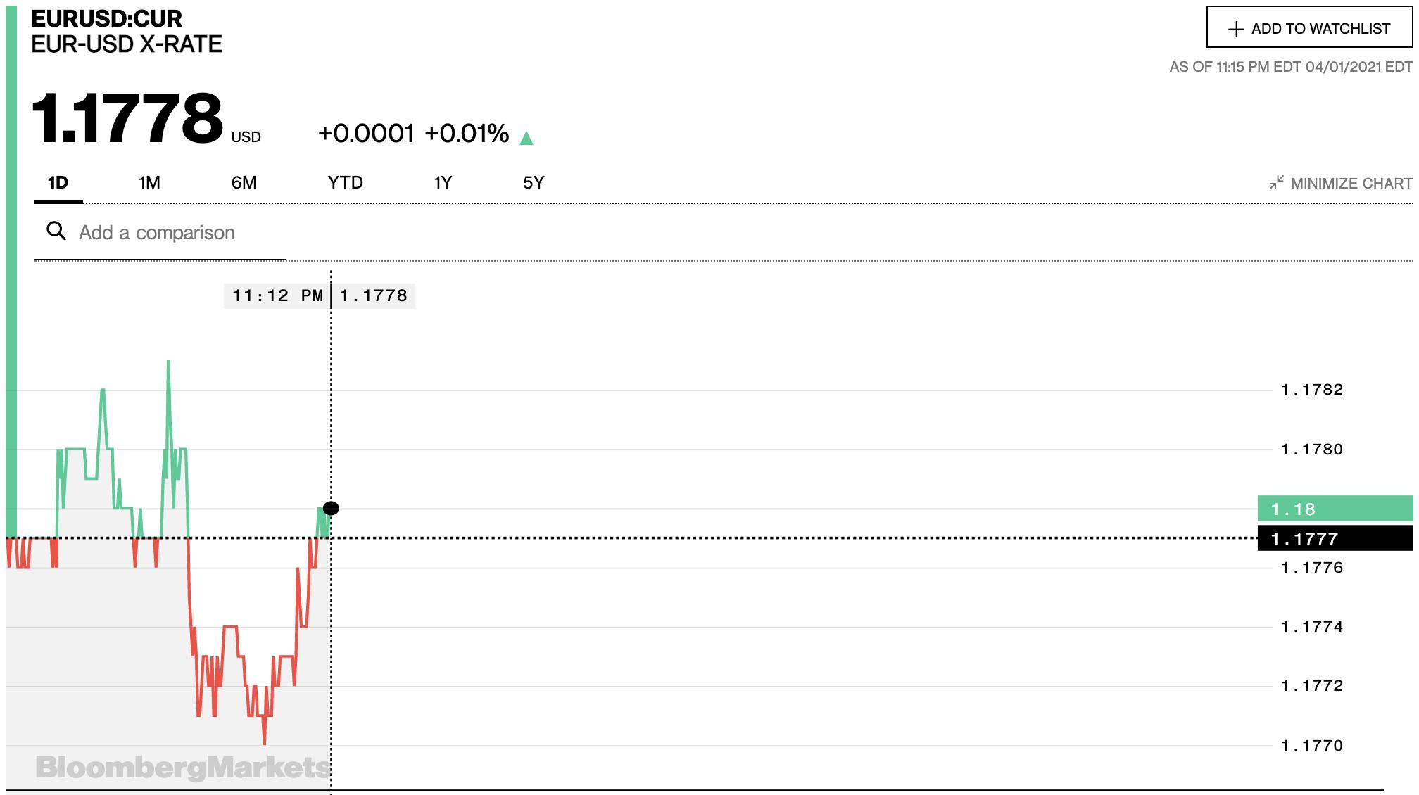 Tỷ giá euro hôm nay 2/4: Các ngân hàng đồng loạt điều chỉnh tăng - Ảnh 2.