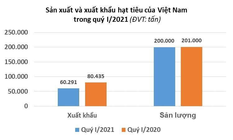 Giá hạt tiêu có thể hạ nhiệt trong quý II/2021 - Ảnh 2.