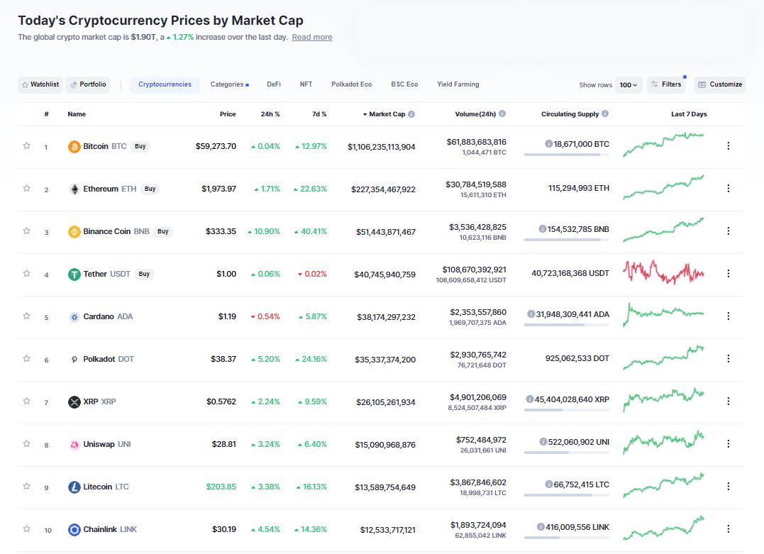 Nhóm 10 đồng tiền hàng đầu theo giá trị thị trường ngày 2/4/2021. (Nguồn: CoinMarketCap).
