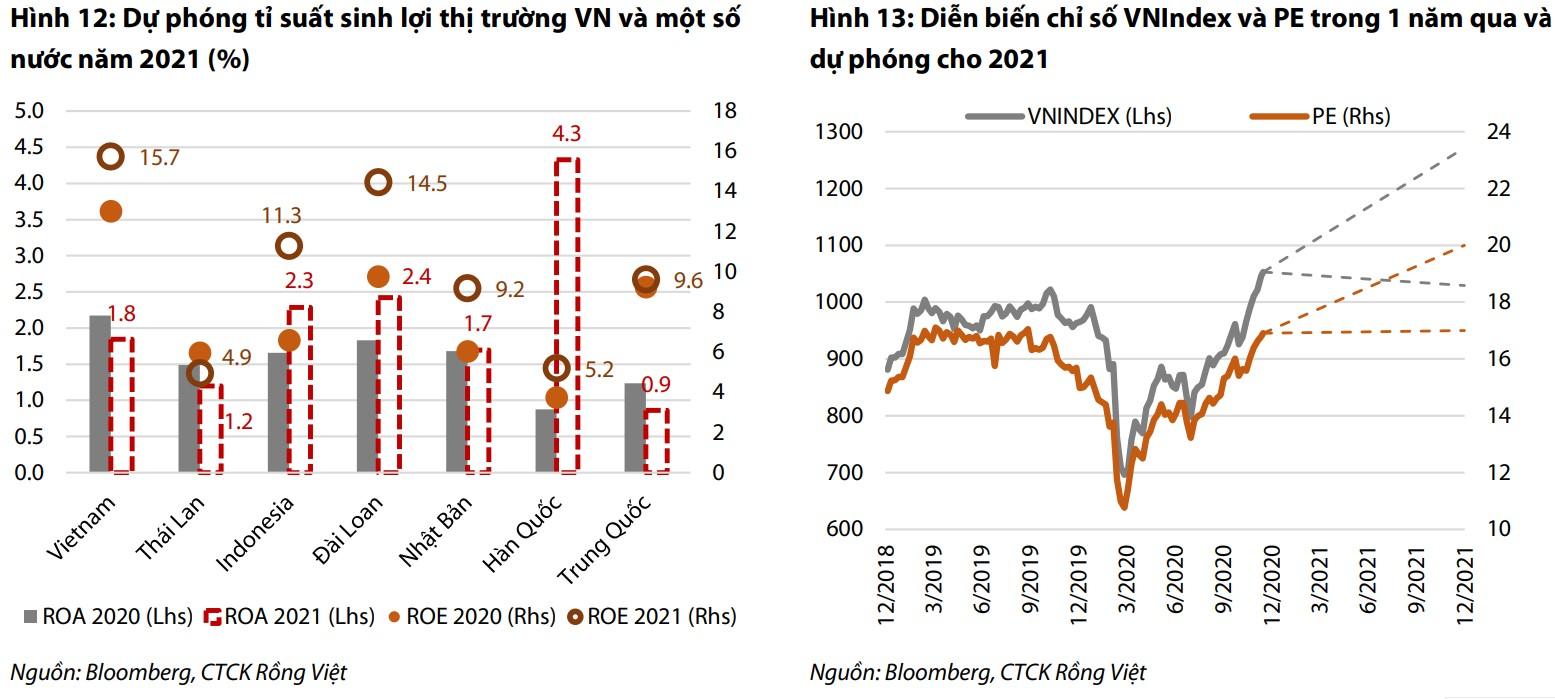 Công ty chứng khoán 'dò đỉnh' VN-Index năm 2021 - Ảnh 4.