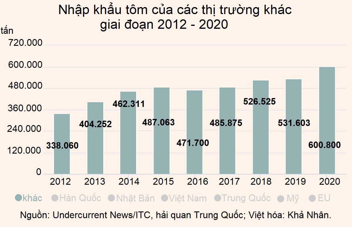 Những nền móng cho thập kỷ tăng trưởng kế tiếp của ngành tôm  - Ảnh 7.