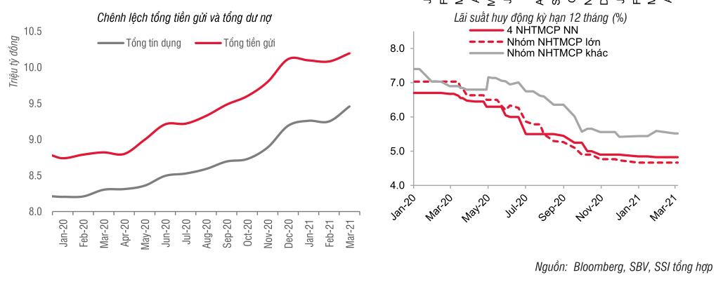 SSI Research: Cầu tín dụng sẽ tăng tốc trong quý II/2021 - Ảnh 1.