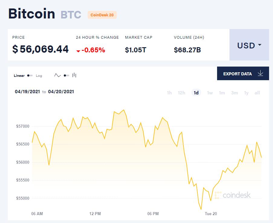 Giá bitcoin hôm nay 20/4/21. (Nguồn: CoinTelegraph).