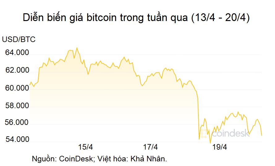 Lý giải cú rơi của bitcoin và triển vọng giá trong tương lai - Ảnh 1.
