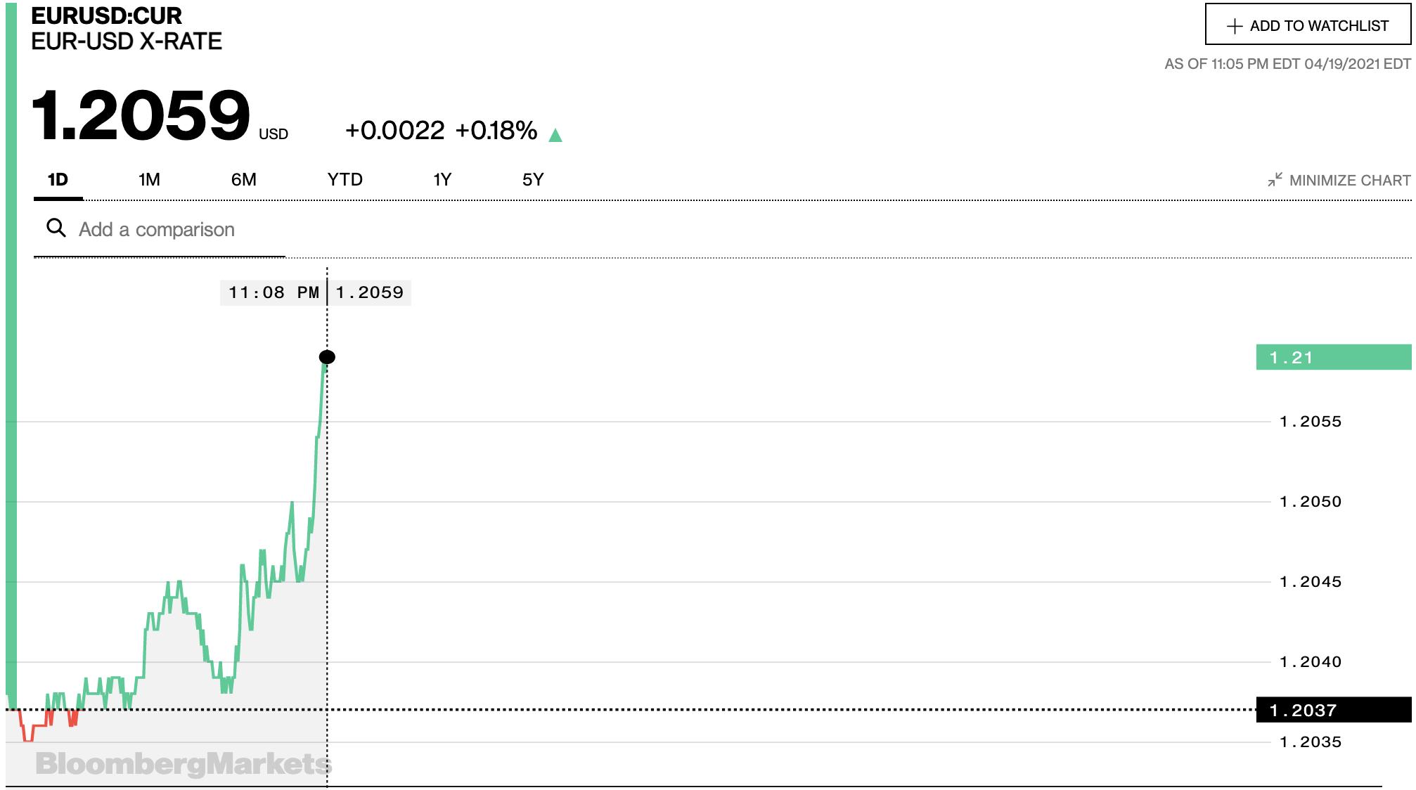 Tỷ giá euro hôm nay 20/4: Các ngân hàng và thị trường chợ đen đồng loạt tăng - Ảnh 2.