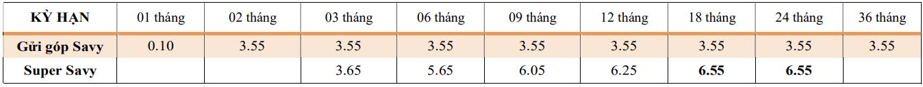Lãi suất ngân hàng TPBank tháng 4/2021 mới nhất - Ảnh 3.