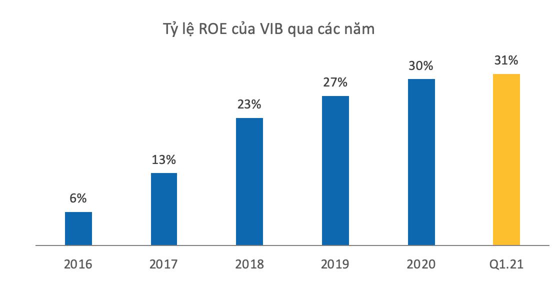 VIB báo lãi hơn 1.800 tỷ đồng trong quý I, tăng 68% so với cùng kỳ - Ảnh 1.