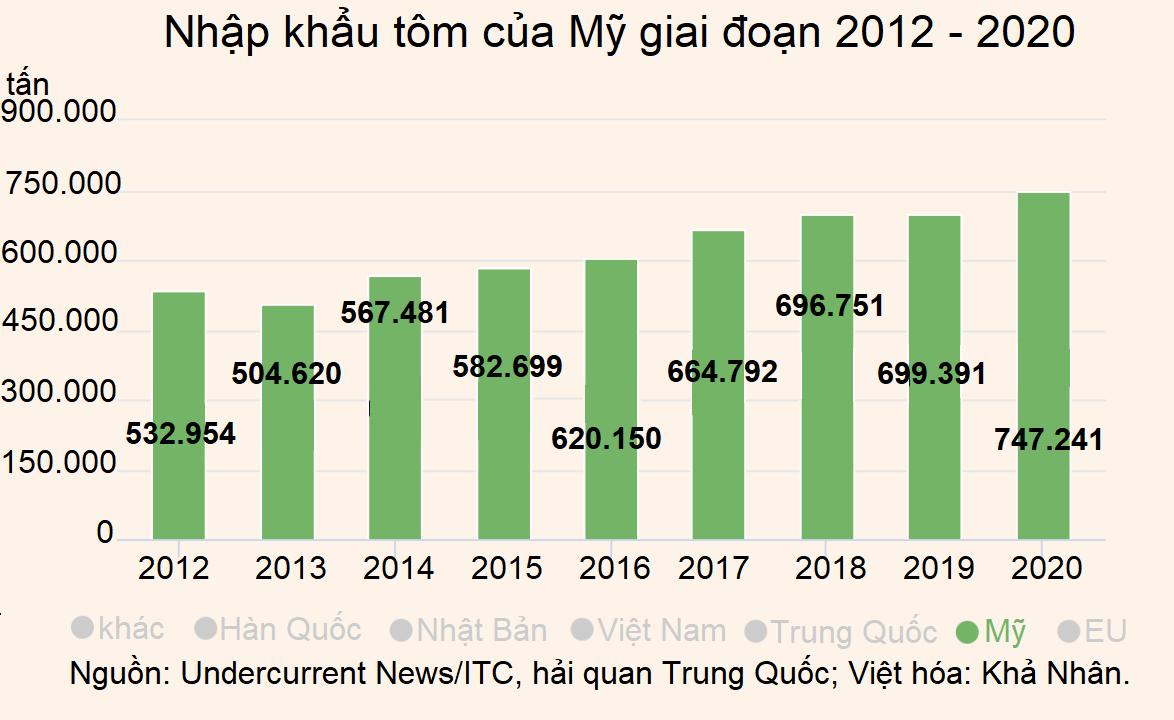 Những nền móng cho thập kỷ tăng trưởng kế tiếp của ngành tôm  - Ảnh 4.