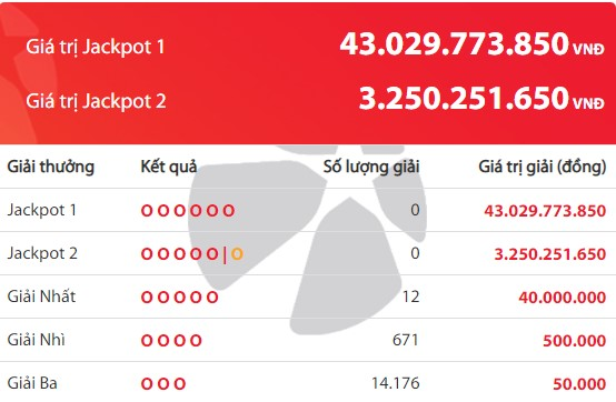 Kết quả Vietlott Power 6/55 ngày 20/4: Jackpot giá trị hơn 43 tỷ đồng chưa tìm thấy chủ - Ảnh 2.