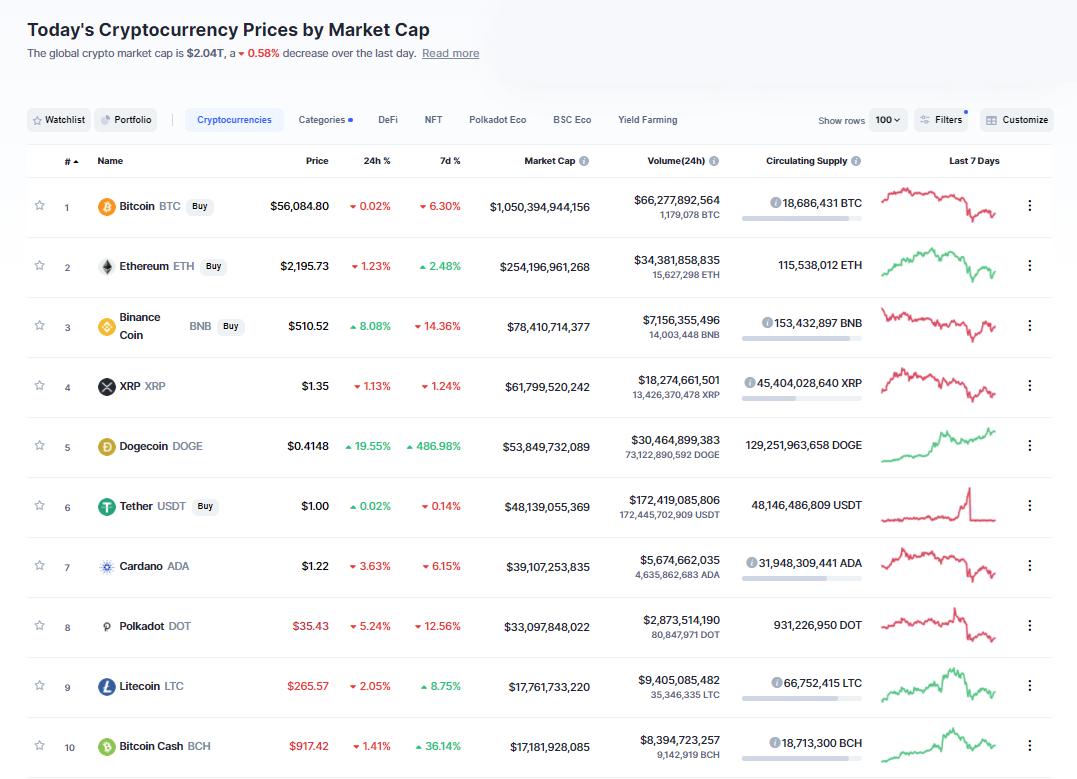 Nhóm 10 đồng tiền hàng đầu theo giá trị thị trường ngày 20/4/2021. (Nguồn: CoinMarketCap).