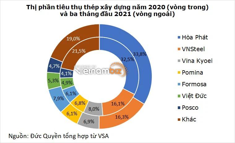 Cổ đông Hòa Phát quan tâm gì trong đại hội thường niên 2021? - Ảnh 2.
