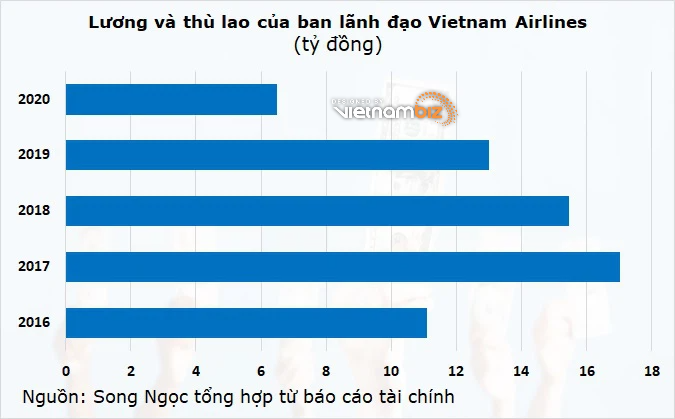 Lãnh đạo Vietnam Airlines nhận thù lao 6,5 tỷ đồng trong năm ngoái - Ảnh 2.