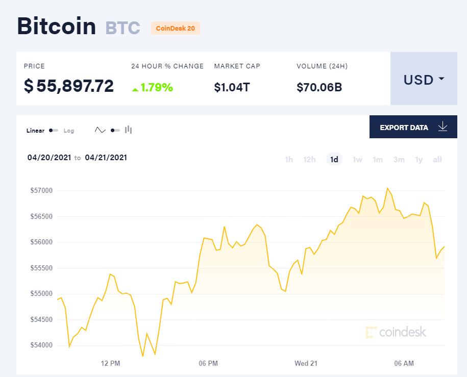 Giá bitcoin hôm nay 21/4/21. (Nguồn: CoinTelegraph).