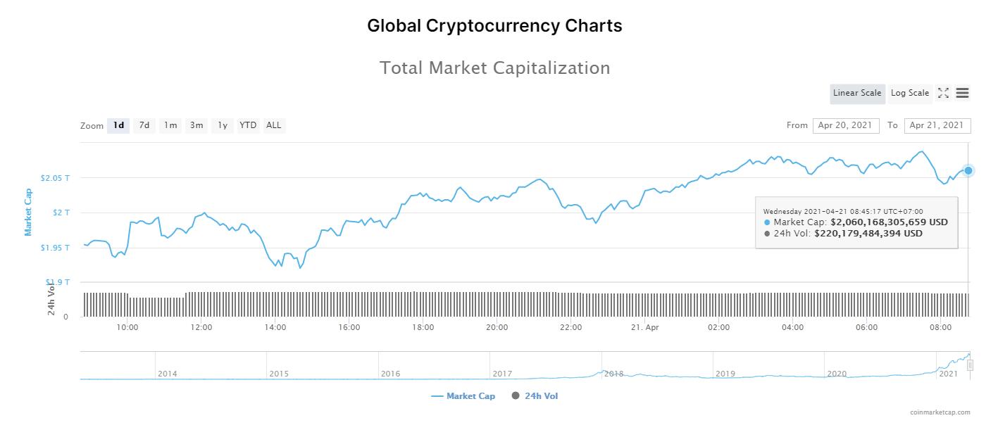 Tổng giá trị thị trường tiền kĩ thuật số và khối lượng giao dịch ngày 21/4/2021. (Nguồn: CoinMarketCap).