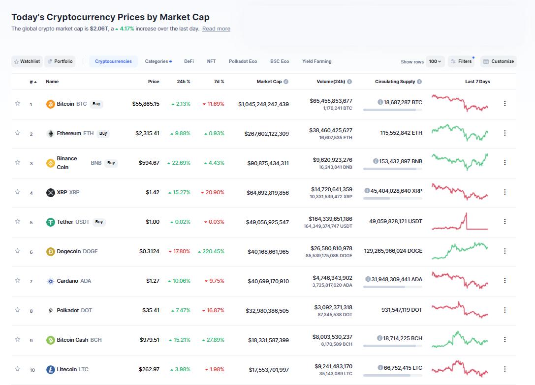 Nhóm 10 đồng tiền hàng đầu theo giá trị thị trường ngày 21/4/2021. (Nguồn: CoinMarketCap).