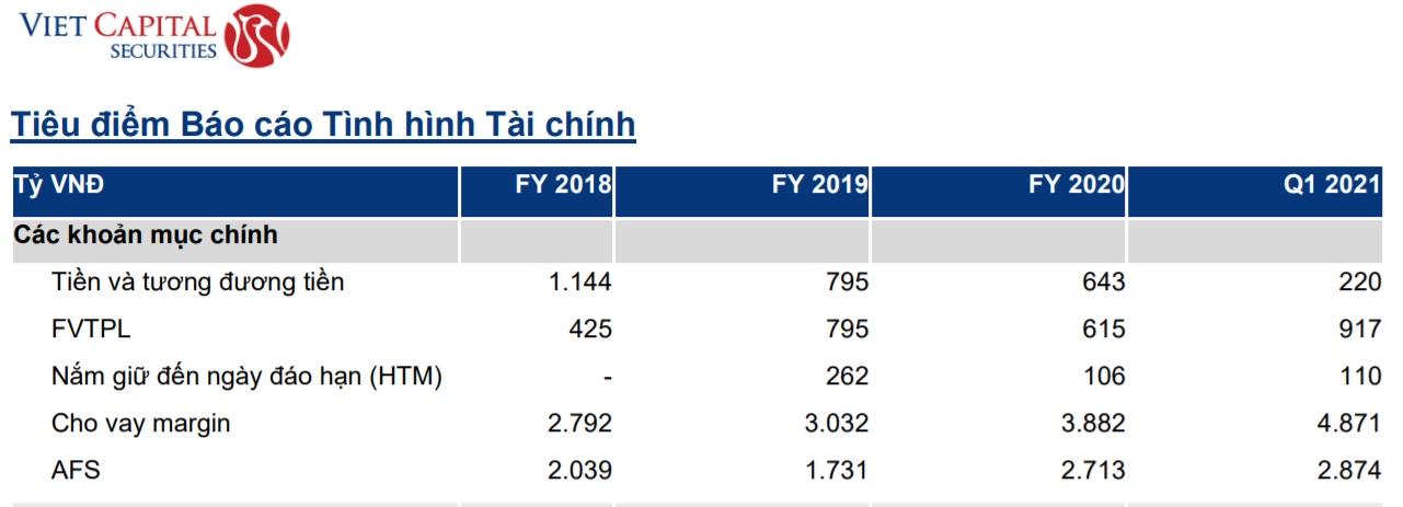 VCSC báo lãi tăng hơn 300%, gom thêm HPG, KDH trong quý I - Ảnh 3.