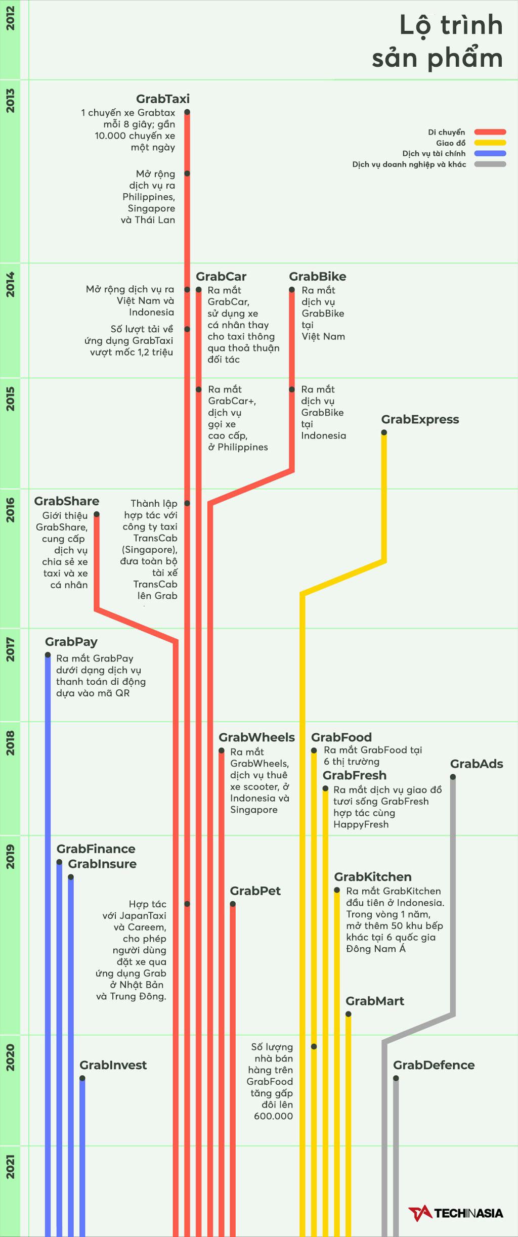 [Infographic] Hành trình Grab: Từ ý tưởng cuộc thi cấp trường đến công ty trị giá gần 40 tỷ USD - Ảnh 2.