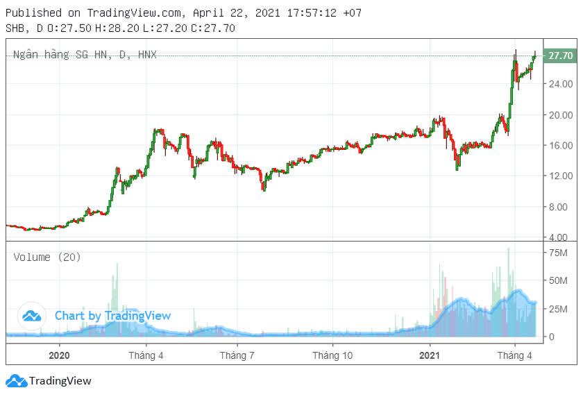 Bầu Hiển nói gì khi cổ phiếu SHB tăng từ 6.000 lên 27.000 đồng trong hơn 1 năm? - Ảnh 3.