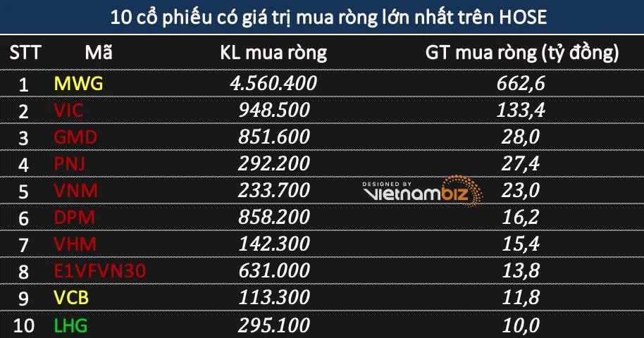 Khối ngoại tiếp tục bán ròng phiên thị trường đỏ lửa nhưng gom 663 tỷ đồng mã MWG tại mức giá trần - Ảnh 2.