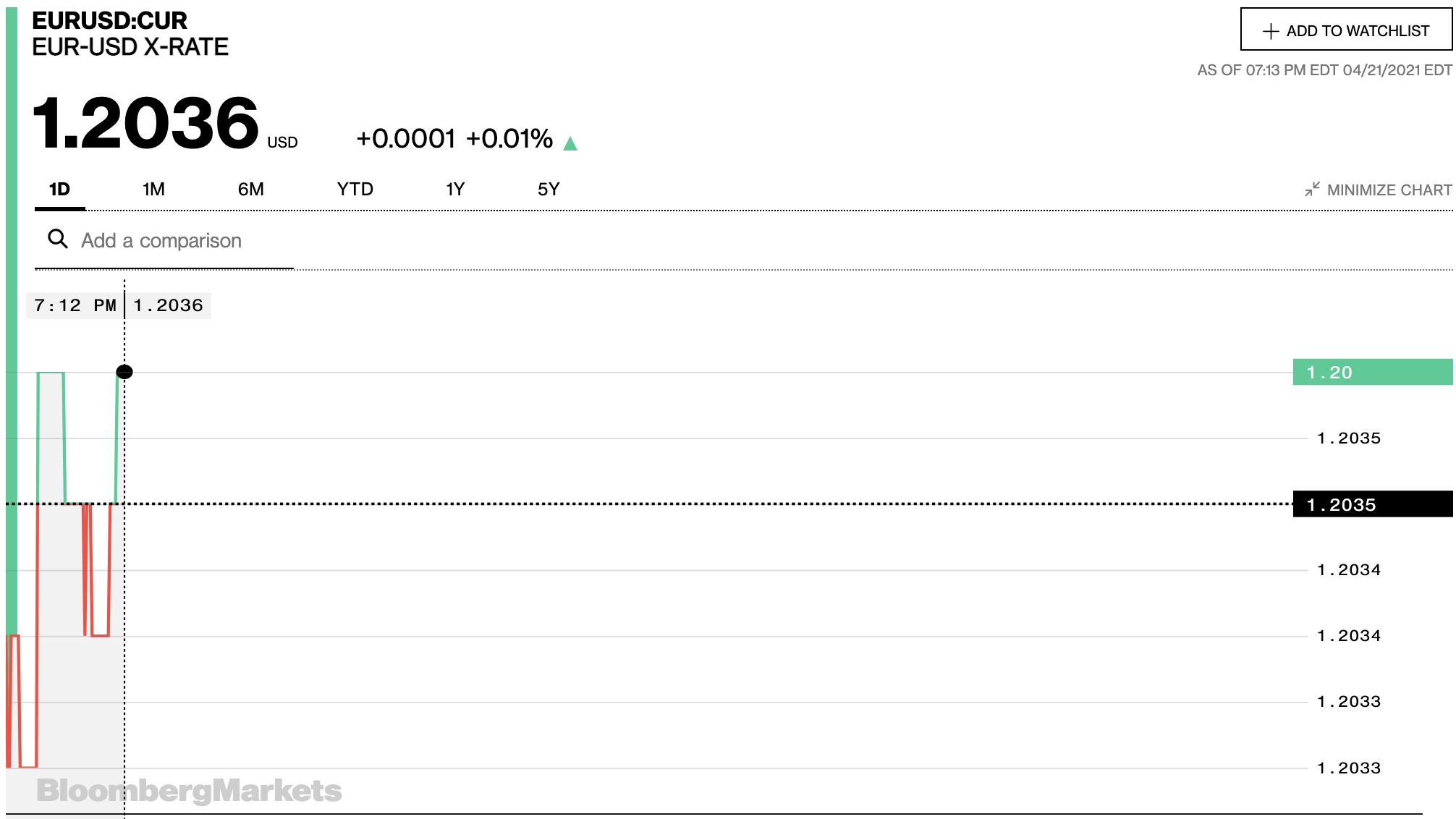 Tỷ giá euro hôm nay 22/4: Đa số ngân hàng và thị trường chợ đen tiếp tục tăng - Ảnh 2.