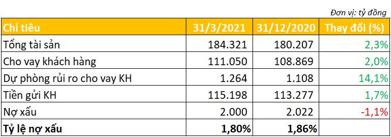 SeABank lãi quý I cao gấp 2,2 lần cùng kỳ, tỷ lệ nợ xấu giảm xuống 1,8% - Ảnh 3.