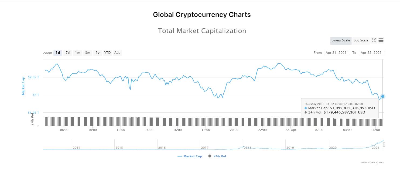 Tổng giá trị thị trường tiền kĩ thuật số và khối lượng giao dịch ngày 22/4/2021. (Nguồn: CoinMarketCap).