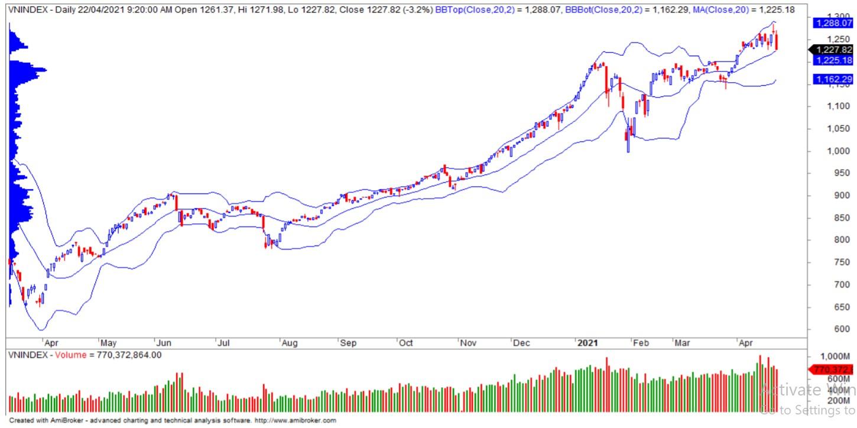 Nhận định thị trường chứng khoán ngày 23/4: Kiểm định vùng hỗ trợ 1.200 - 1.220 điểm - Ảnh 1.