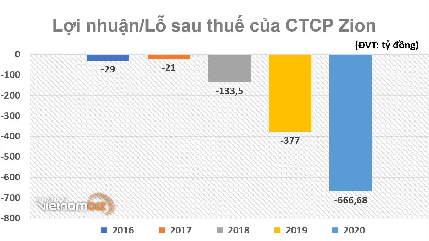 ZaloPay lỗ khủng hơn 666 tỷ đồng năm 2020 - Ảnh 1.