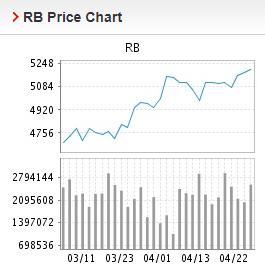 Giá thép xây dựng hôm nay 23/4: Nối dài chuỗi ngày tăng giá trên Sàn Thượng Hải - Ảnh 2.