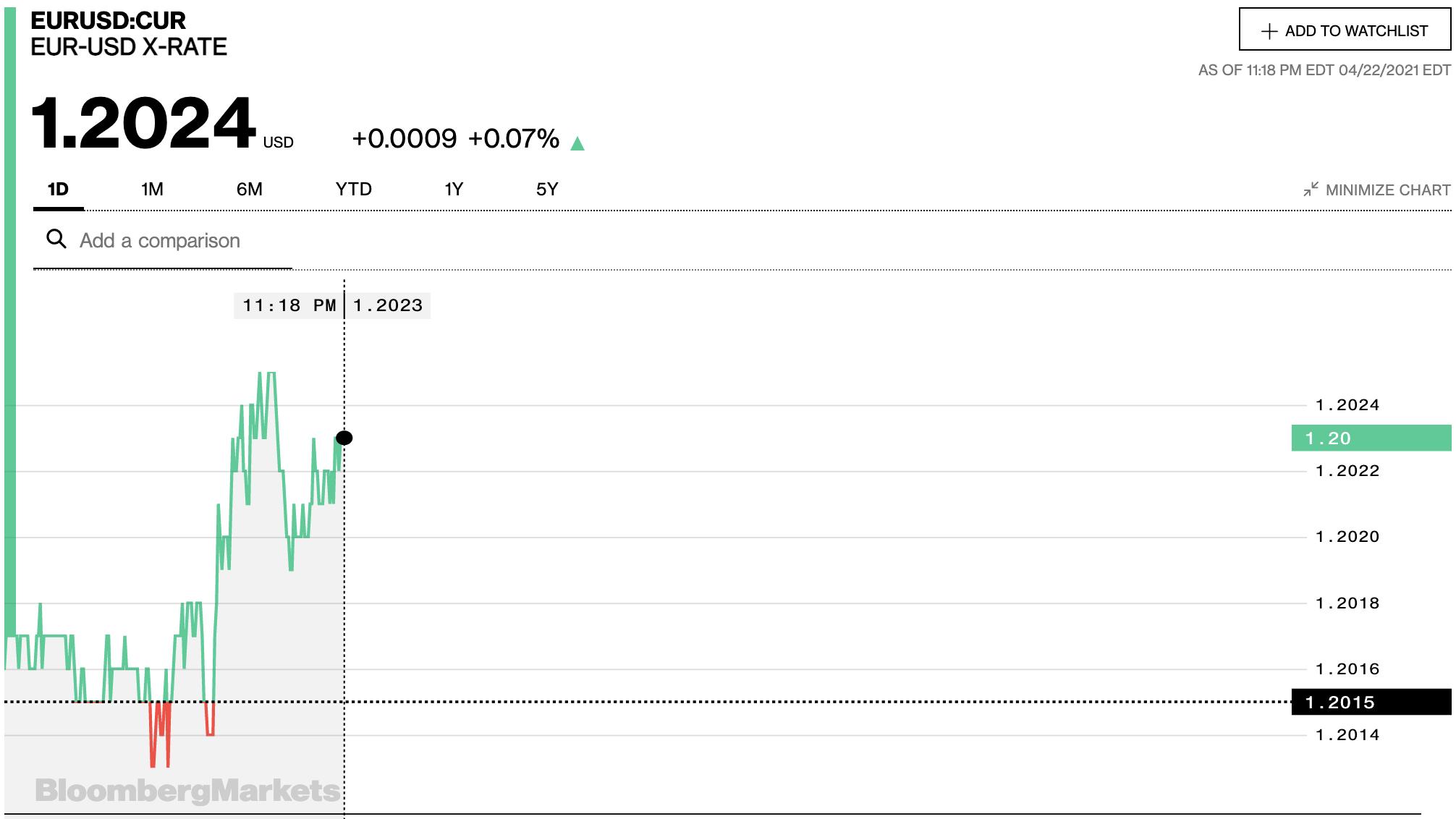 Tỷ giá euro hôm nay 23/4: Các ngân hàng đồng loạt tăng trong khi thị trường chợ đen giảm - Ảnh 2.