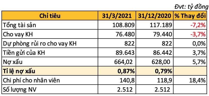 Bac A Bank báo lãi tăng gần 29% mặc dù cho vay khách hàng giảm - Ảnh 1.