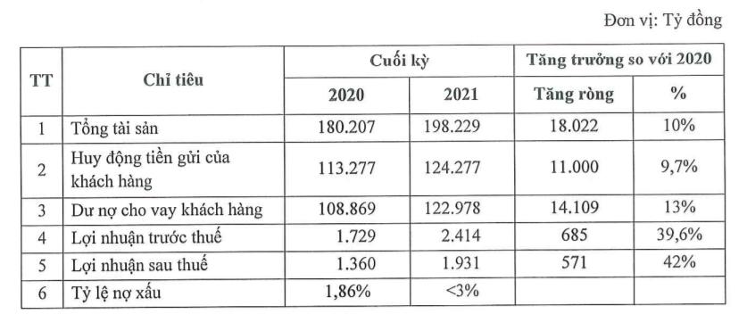 ĐHĐCĐ SeABank: Thông qua kế hoạch tăng vốn lên 16.598 tỷ đồng, lợi nhuận trước thuế tăng 40% trong năm 2021 - Ảnh 2.