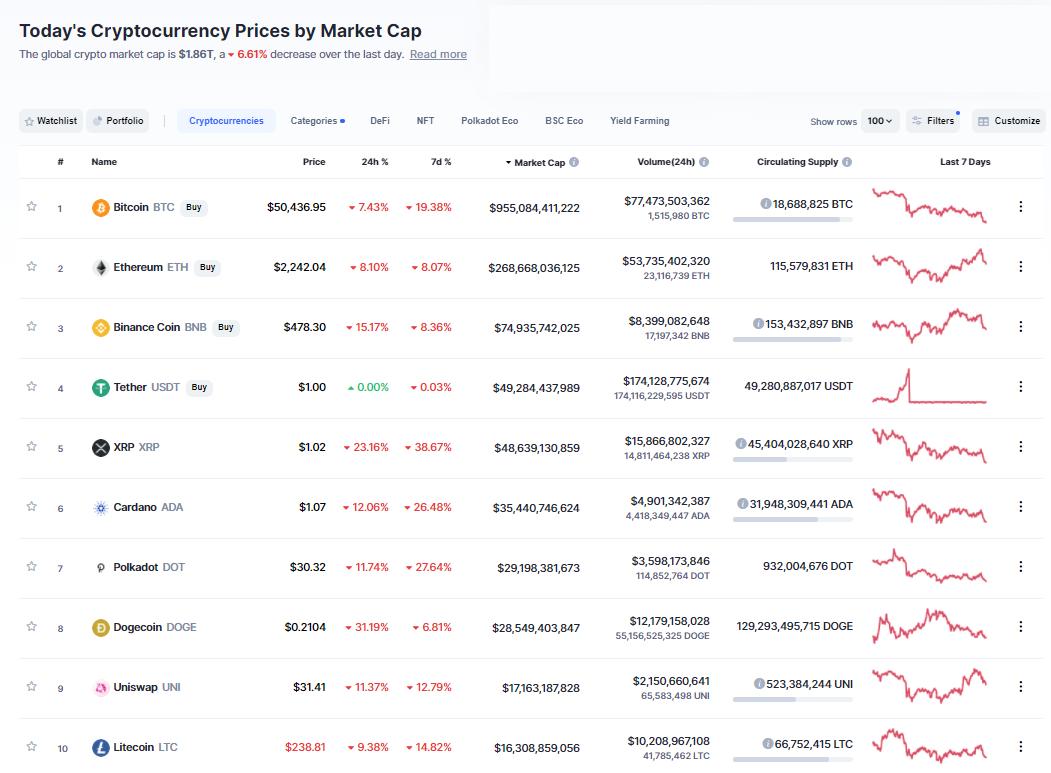 Nhóm 10 đồng tiền hàng đầu theo giá trị thị trường ngày 23/4/2021. (Nguồn: CoinMarketCap).