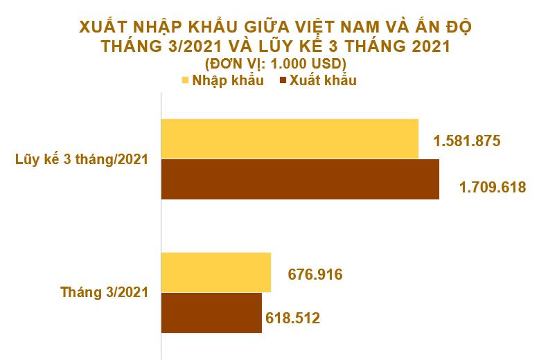 Xuất nhập khẩu Việt Nam và Ấn Độ tháng 3/2021: Xuất khẩu than các loại tăng vọt - Ảnh 2.