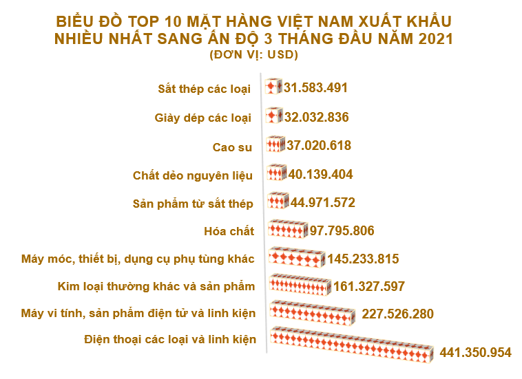 Xuất nhập khẩu Việt Nam và Ấn Độ tháng 3/2021: Xuất khẩu than các loại tăng vọt - Ảnh 3.