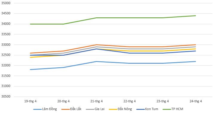 Giá cà phê hôm nay 25/4: Thị trường ghi nhận xu hướng đi lên - Ảnh 1.