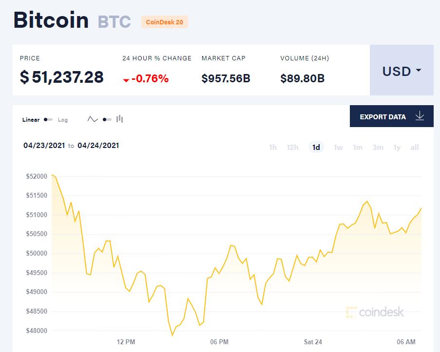 Giá bitcoin hôm nay 24/4/21. (Nguồn: CoinTelegraph).