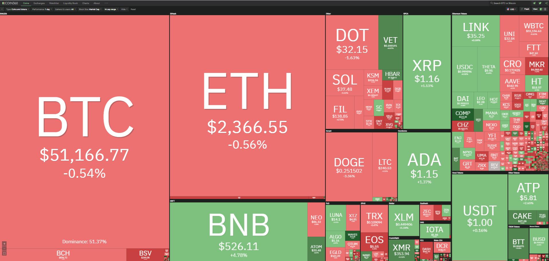 Toàn cảnh thị trường tiền kĩ thuật số ngày 24/4/2021. (Ảnh: Coin360.com).