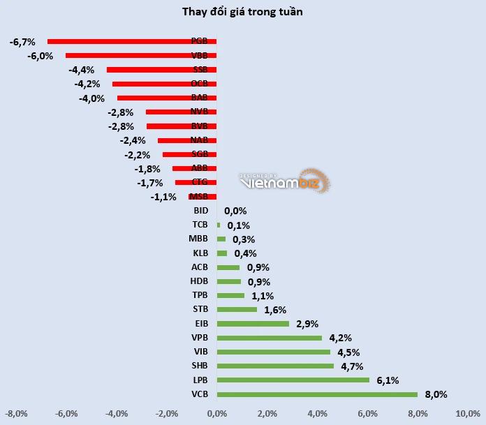 Cổ phiếu ngân hàng tuần qua: VCB dẫn đầu tăng giá, SHB thỏa thuận đột biến - Ảnh 2.