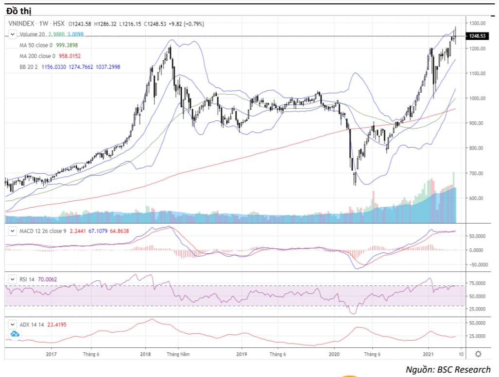 Nhận định thị trường chứng khoán tuần 26 - 29/4: Vận động trong vùng 1.215 - 1.265 - Ảnh 1.