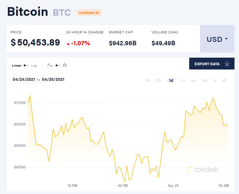 Giá bitcoin hôm nay 25/4/21. (Nguồn: CoinTelegraph).