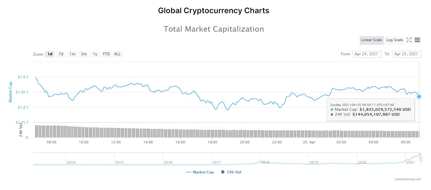 Tổng giá trị thị trường tiền kĩ thuật số và khối lượng giao dịch ngày 25/4/2021. (Nguồn: CoinMarketCap).